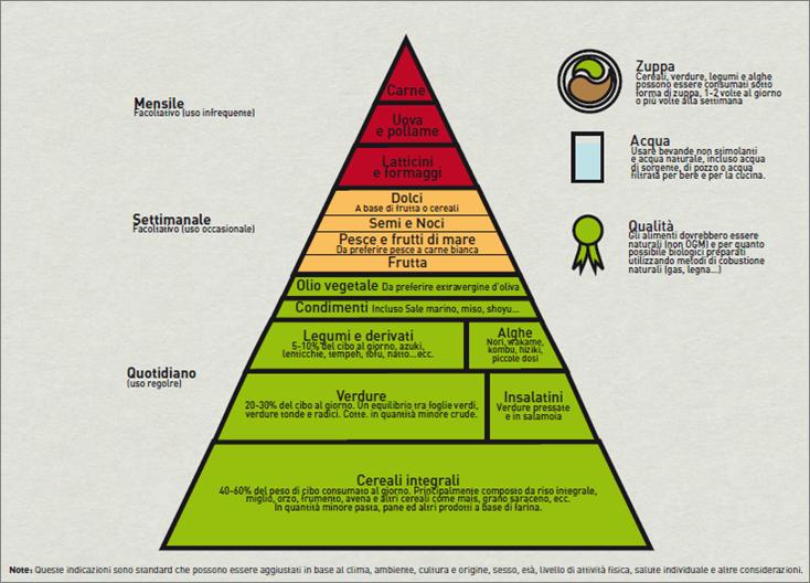 piramide sanagola